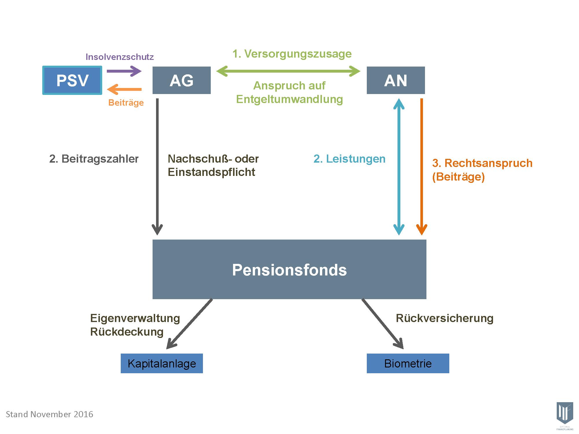 2016-11-28- Ornigramm Pensionsfonds