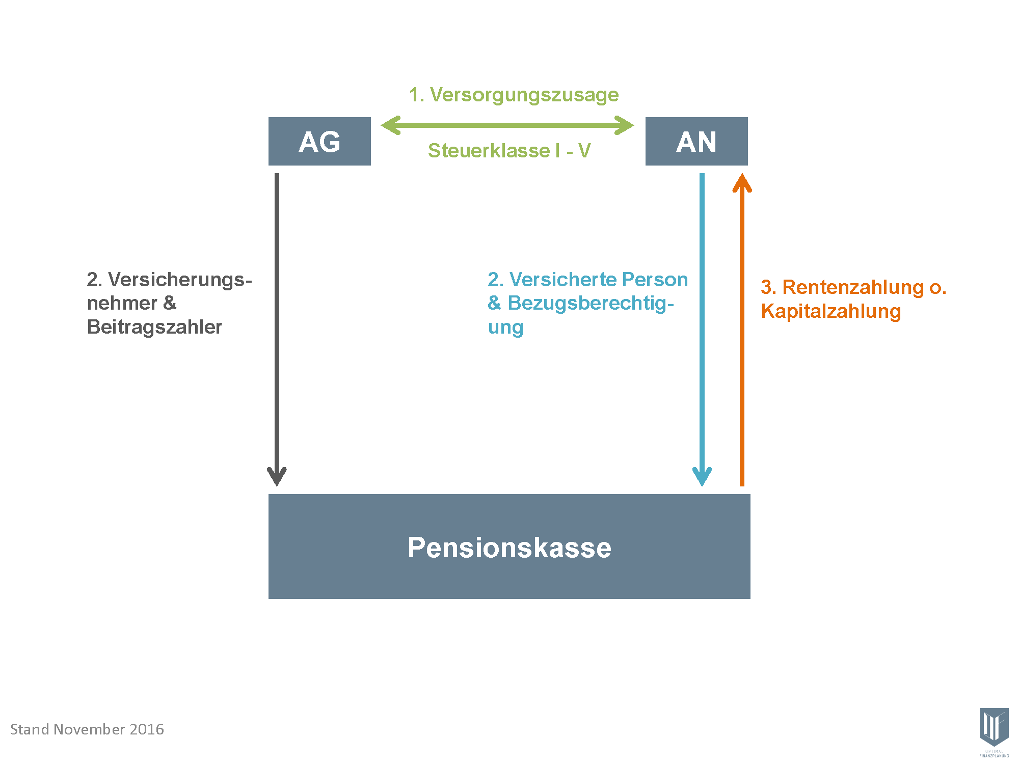 2016-11-28- Ornigramm Pensionskasse