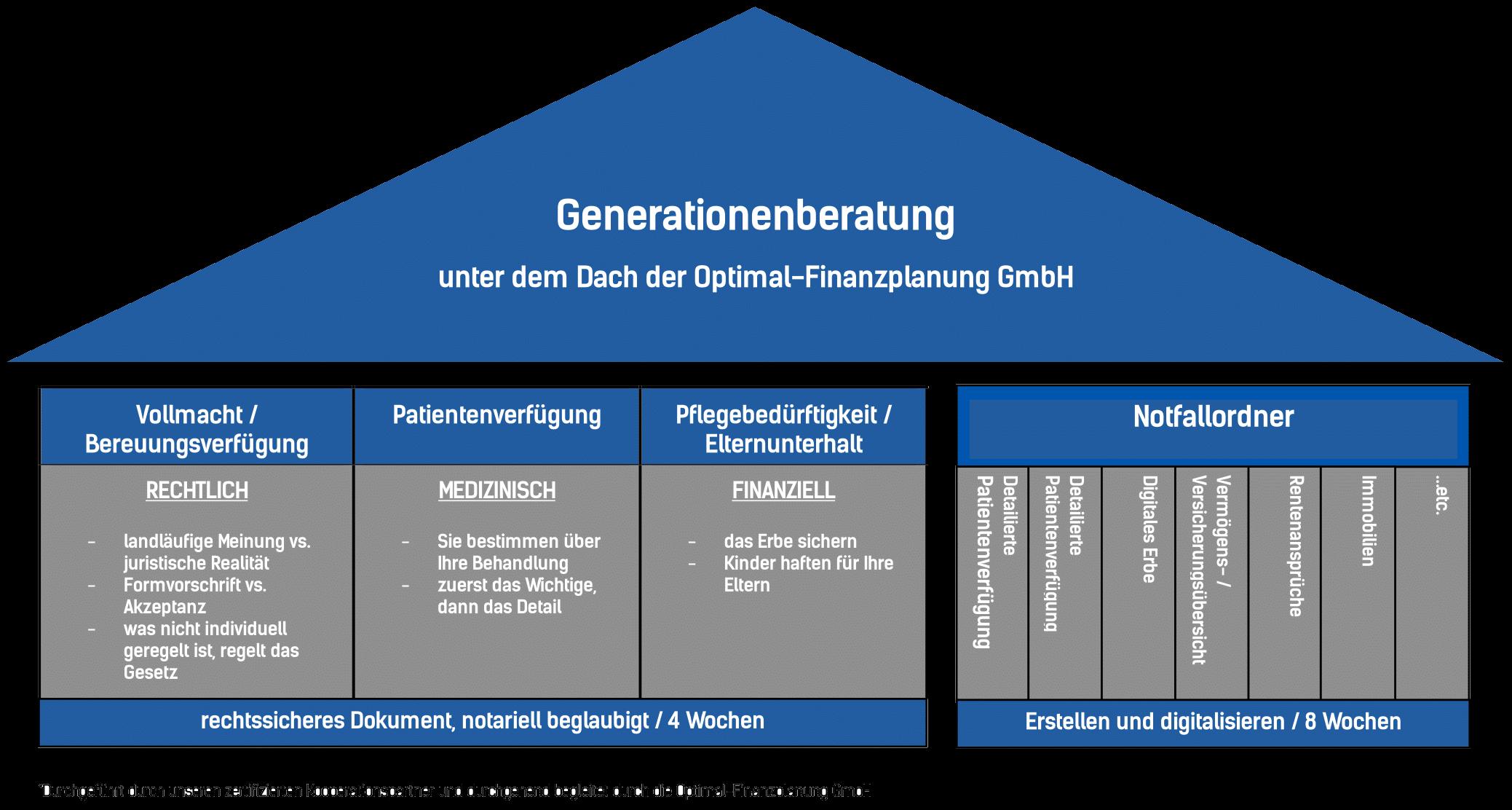 geänderte Fussnote - Generationenberatung Übersicht-1- Transparent